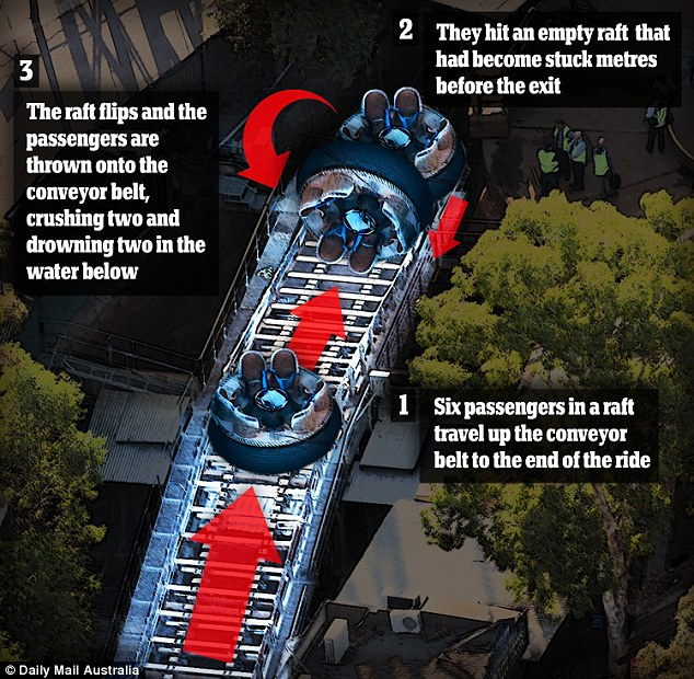 Deadliest Theme Park Accidents